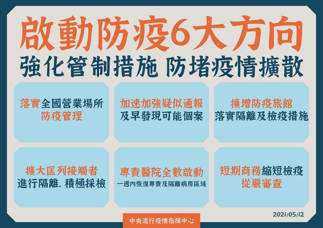 啟動防疫六大方向。圖/指揮中心提供