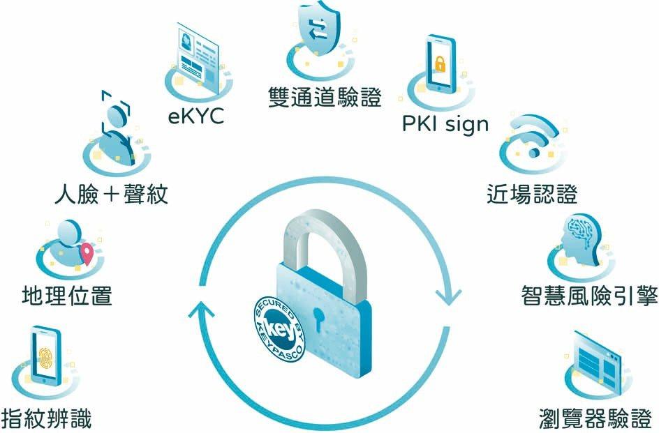 來毅數位研發Keypasco多因素身分認證服務,是有力的資安防護門鎖。櫃買中心/...