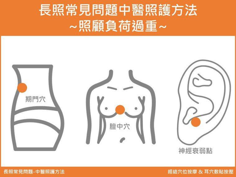 針對胸悶、呼吸不順的情形,中醫師建議可以按壓胸口的膻中穴,舒緩胸膈的滿悶感。 圖...