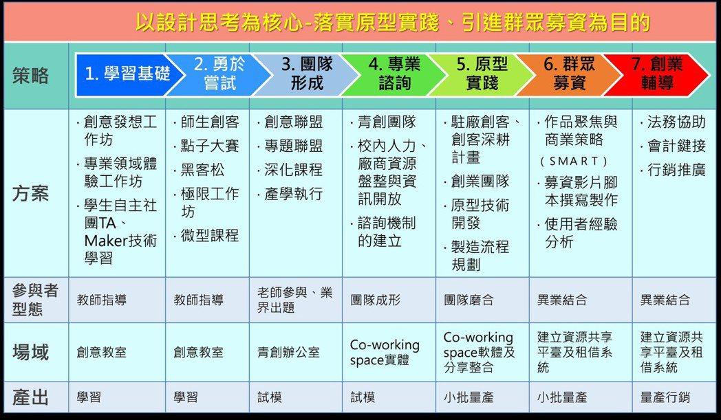 雲科大自造者中心-創新創業七階段支援系統。 雲科大自造者中心/提供