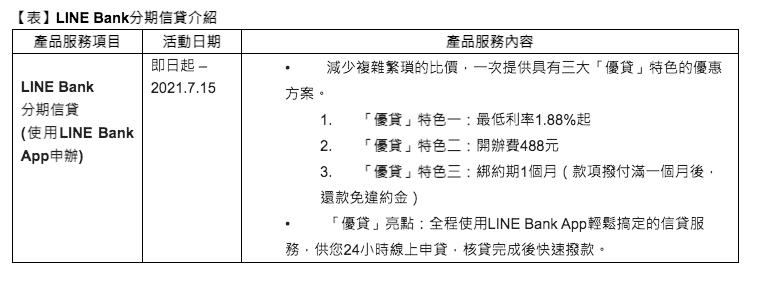 資料來源:LINE Bank