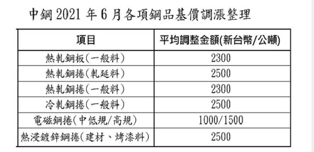 中鋼6月盤價大漲。