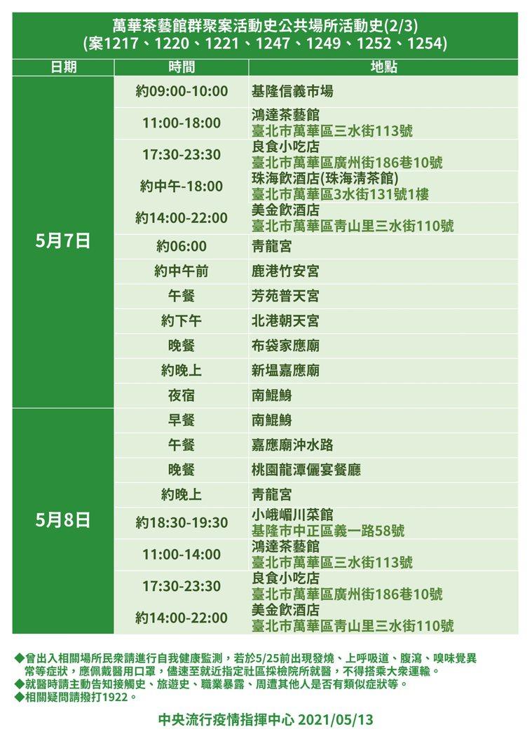 萬華茶藝館群聚案公共場所活動史2。圖/指揮中心提供