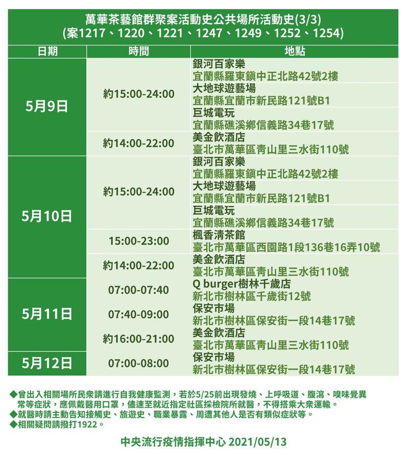 萬華茶藝館群聚案公共場所活動史3。圖/指揮中心提供