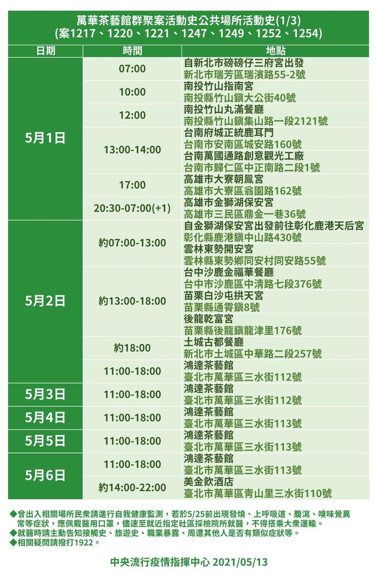 萬華茶藝館群聚案公共場所活動史1。圖/指揮中心提供