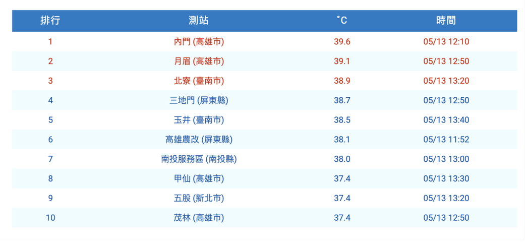 全台高溫排行榜。圖/擷取自氣象局網站