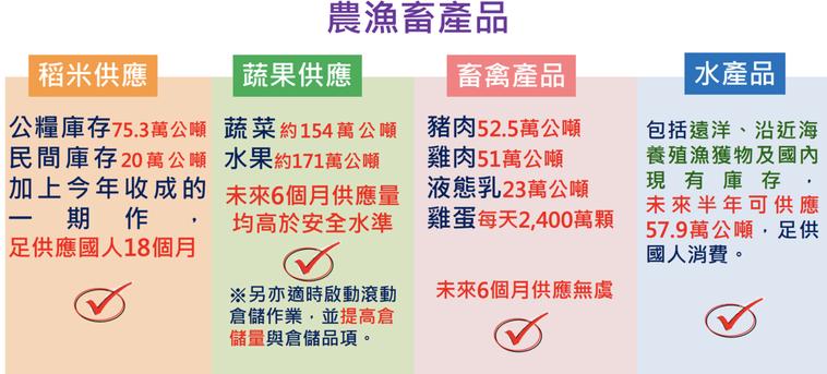 農委會說,國內主要糧食於未來6個月均供應充足無虞。圖/農委會提供