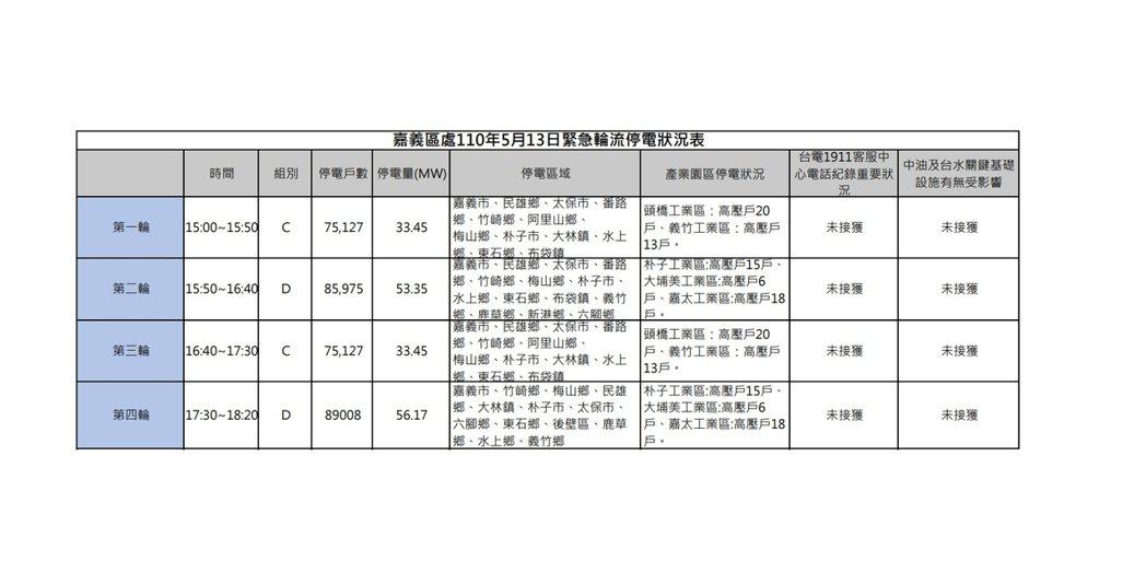 台電統計嘉義地區分區供電,第1至4輪情況。記者林伯驊/翻攝