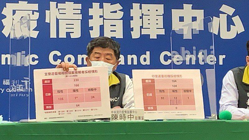 中央流行疫情指揮中心今天公布國內新增29例本土新冠肺炎確定病例。記者陳雨鑫/攝影
