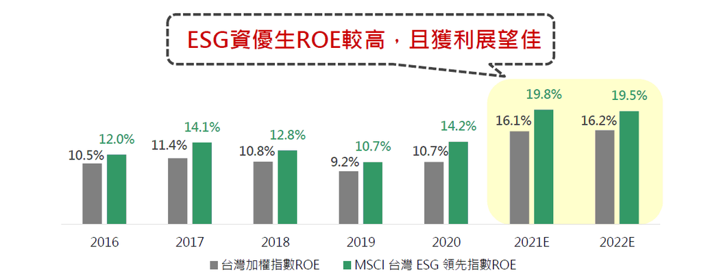 國泰投信/提供。註:2021、2022年ROE為Bloomberg預估值。