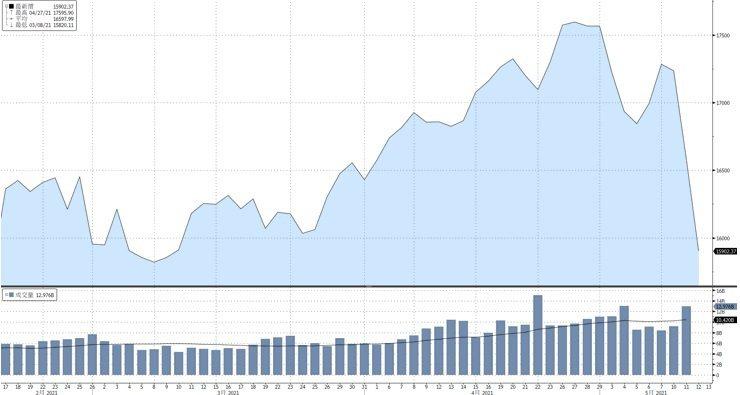 資料來源:Bloomberg, 截至2021/05/12
