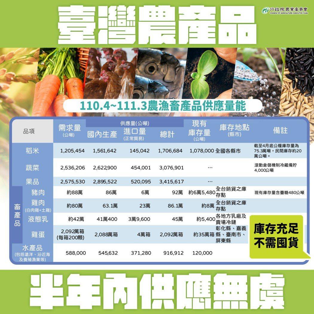 魚肉蛋奶充足可供應半年,民眾無須搶購。圖/農委會提供