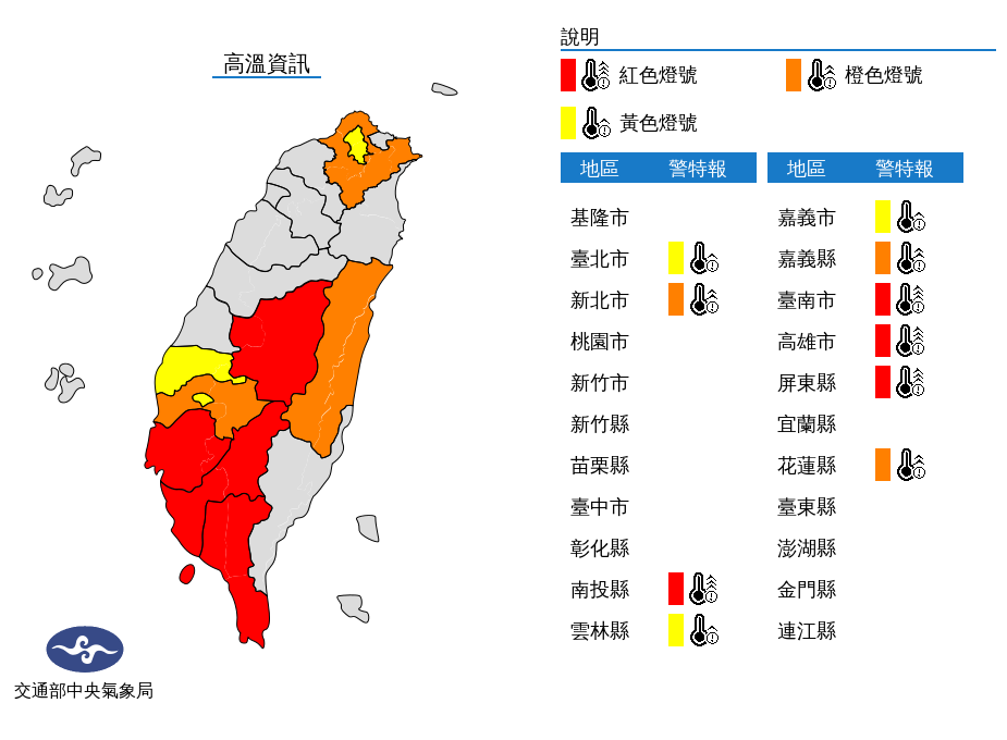 中央氣象局高溫訊息指出,高雄市、台南市以及屏東等縣市皆顯示「紅色燈號」,有連續出...