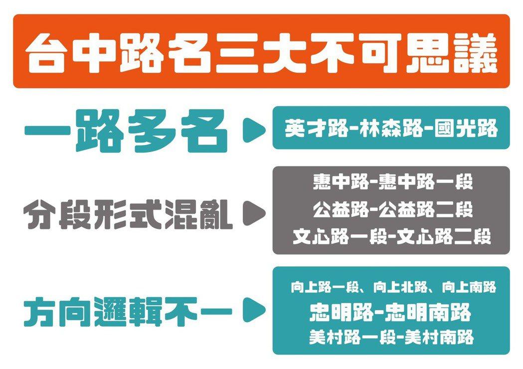台中市路名邏輯亂糟糟,議員黃守達指出目前有「一路多名」、「分段形式混亂」、「方向...