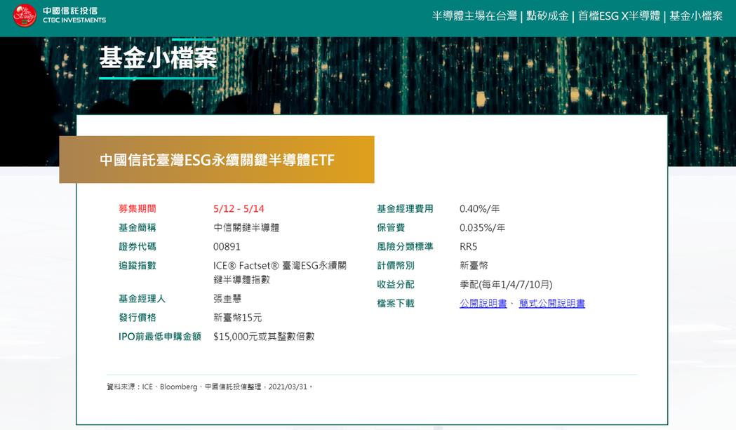 中信關鍵半導體ETF小檔案。中國信託投信