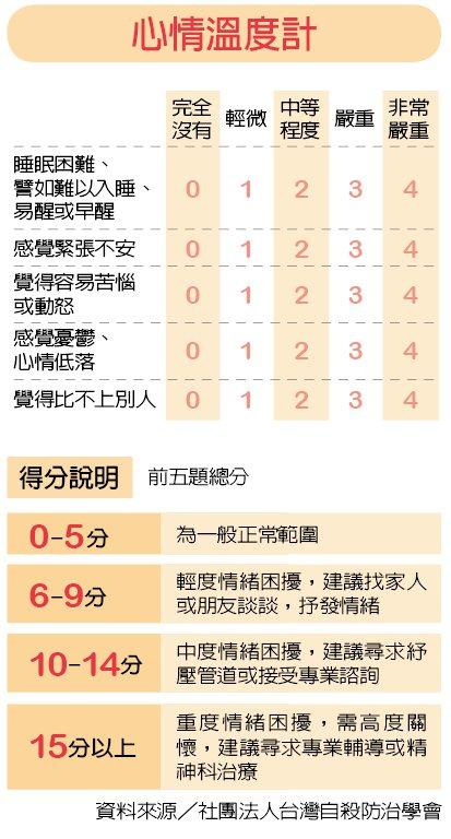 心情溫度計 資料來源/社團法人台灣自殺防治學會