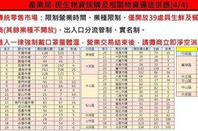 獨/第3級警戒!台北市場僅開放這39處 啟動實名制防疫