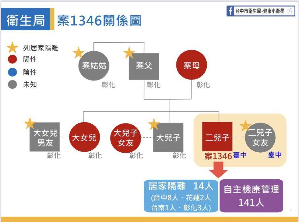 台中市新增一例確診案例,台中市政府今天公布案1346相關訊息力並公布足跡。圖/台...