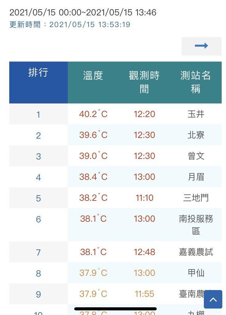 台南玉井今天下午出現40.2度全台最高溫。記者周宗禎/翻攝氣象局網站