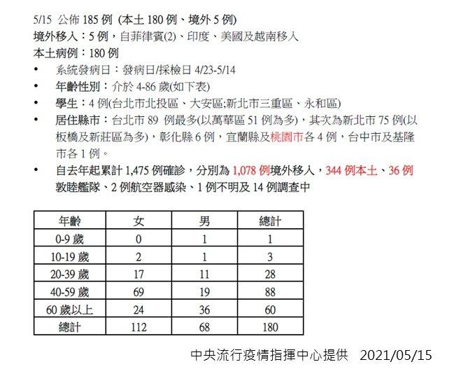 五月十四日本土病例分布狀況。圖/指揮中心提供