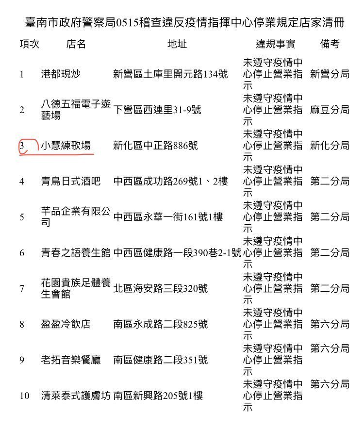 台南市衛生局今天公布10家假關門真營業的店家名稱。圖/衛生局提供