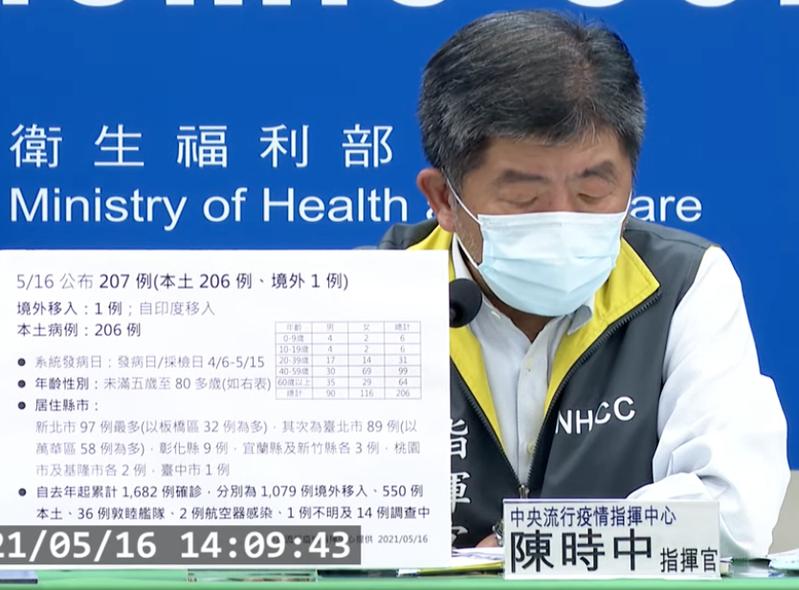 指揮中心指揮官陳時中表示,新增個案中有90位男性,116位女性,年齡分佈從6歲至65歲,最早發病日為4月6日。記者楊雅棠/攝影