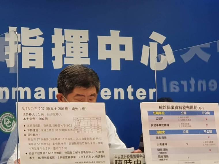 指揮官陳時中表示,廣設篩檢站的問題目前都在進行,正在找各協會討論,希望有人力可以...