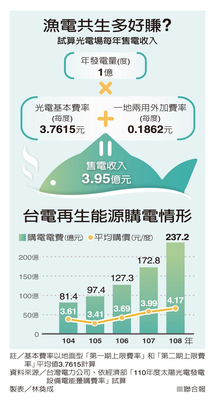 漁電共生多好賺?試算光電場每年售電收入 圖/聯合報提供