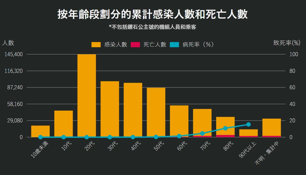 日本按年齡段劃分的累計感染人數和死亡人數。 圖/取自newsDigest.jp