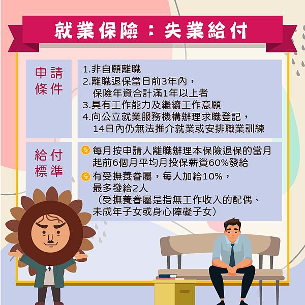 失業給付具備條件 圖/勞工保險局
