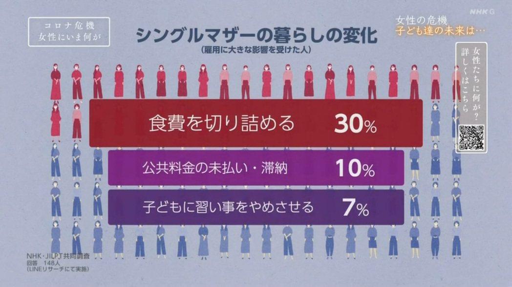 根據NHK在2020年所進行的Line問卷調查,因為疫情衝擊而經濟受影響的單親媽...