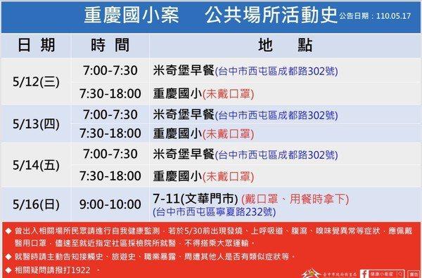 台中市政府公布小六生足跡。圖/台中市政府提供
