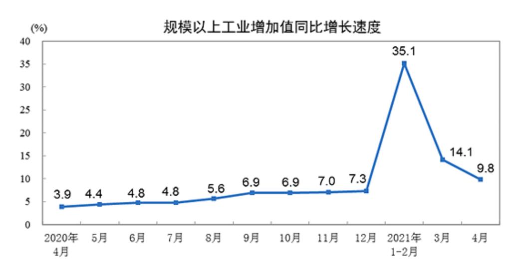 大陸國家統計局17日發布4月工業企業利潤年增9.8%。大陸國家統計局