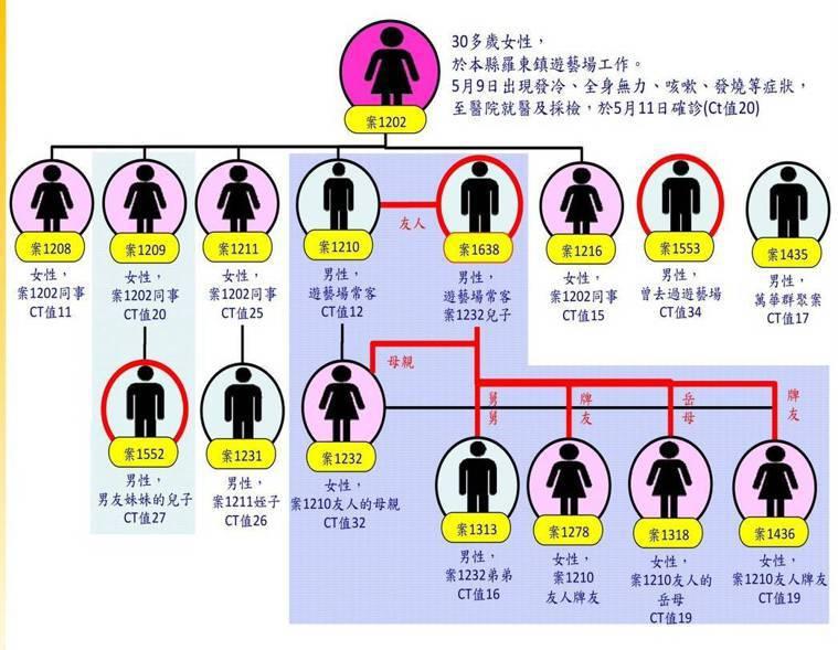宜蘭新冠肺炎疫情的第二圈傳播鏈關係圖,除了遊藝場員工外,圖中紫色襯底的7人染疫中...