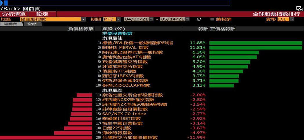 台灣加權股價指數本月在全球市場敬陪末座。圖/擷自彭博