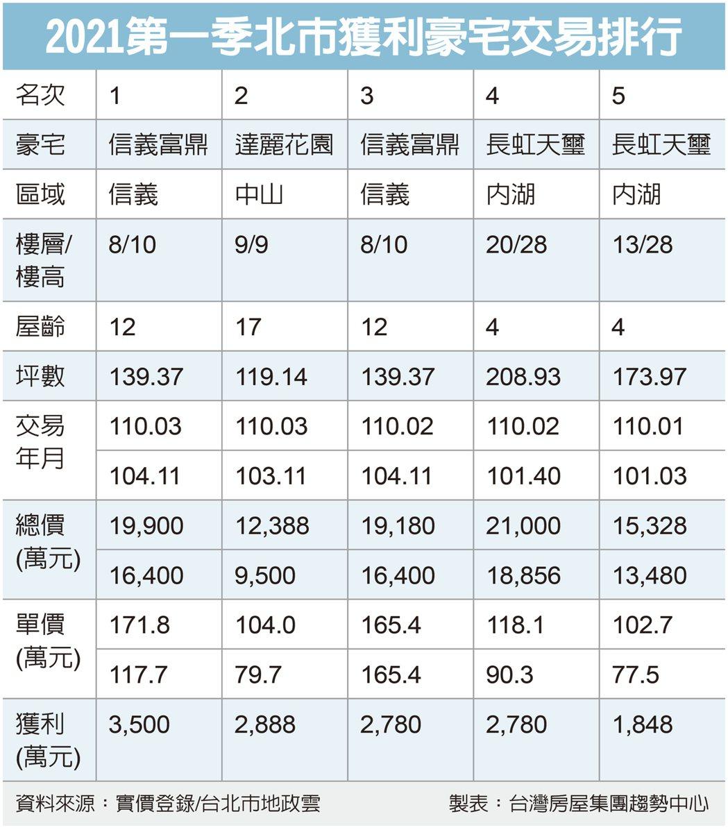資料來源/台灣房屋