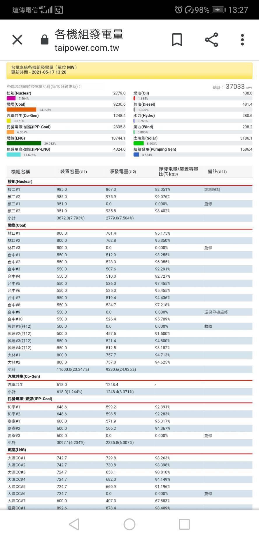 依台電網站資料,興達電廠一機組目前顯示故障。翻攝自網站