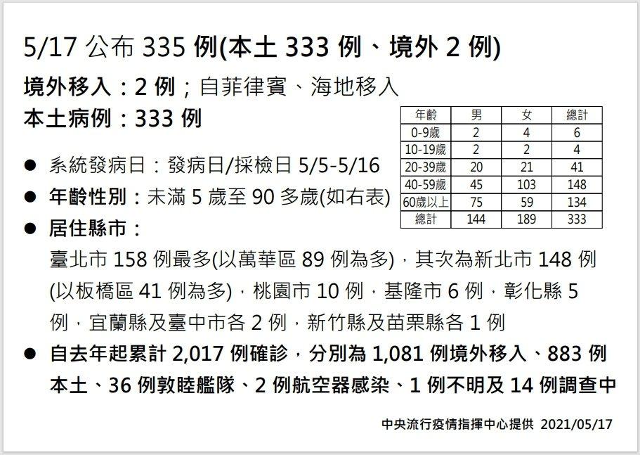 新冠肺炎確診,本土激增333例。圖/指揮中心提供