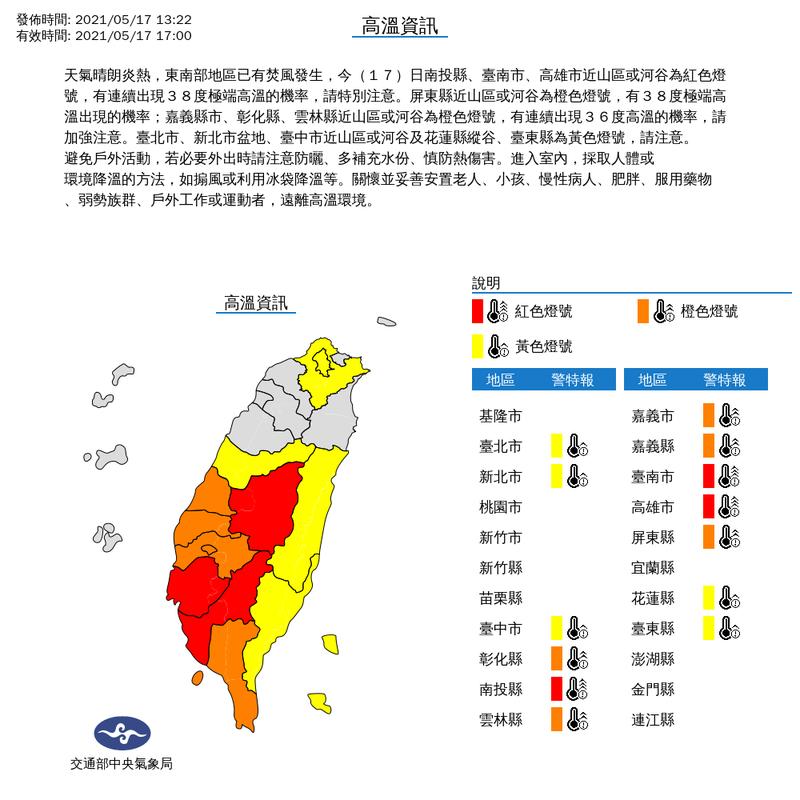 中央氣象局表示,05月17日13時22分天氣晴朗炎熱,東南部地區已有焚風發生,今(17)日南投縣、台南市、高雄市近山區或河谷為紅色燈號,有連續出現38度極端高溫的機率,請民眾特別注意。圖/中央氣象局提供