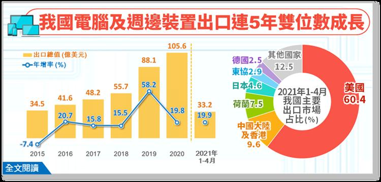 供應鏈轉移、宅經濟助攻,電腦及週邊裝置出口連五年雙位數成長。 圖/經濟部提供