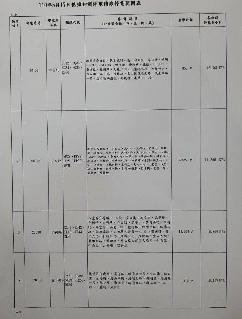 興達電廠1號機鍋爐燃燒管理系統模組故障,桃園市桃園區、八德區、蘆竹區、大溪區總共...