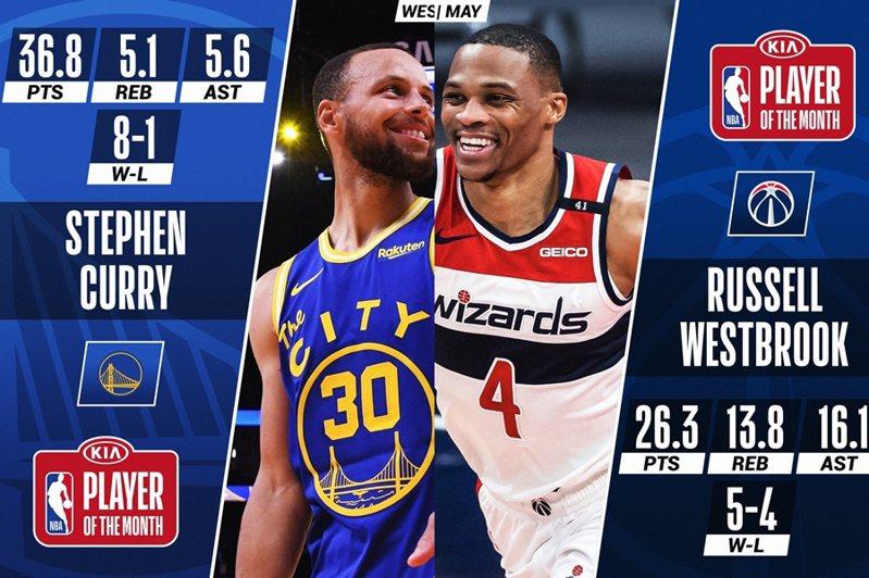 柯瑞成為勇士隊史首位連續2個月贏得單月最佳的球員,東區衛少則是用單月場均大三元的表現擊退群雄。 截圖自NBA官方推特