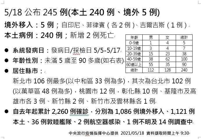 本土18日新增240例。圖/指揮中心提供