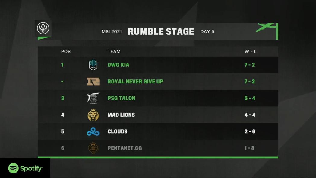 DK、RNG 以及 PSG 確定晉級四強賽事