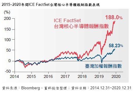 2015~2020年間ICE FactSet台灣核心半導體報酬指數表現。