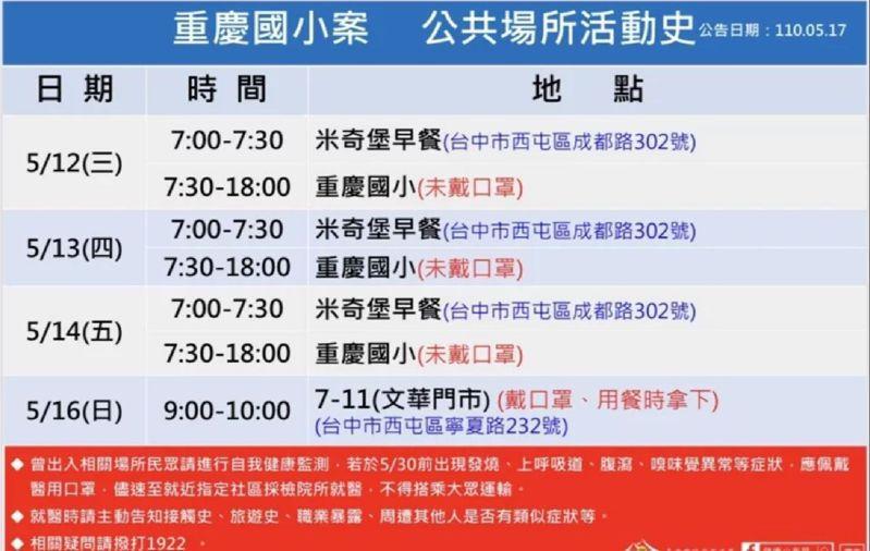 台中市政府昨天公布台中市第四例本土個案案2016為重慶國小六年級女童足跡。圖/台中市政府提供