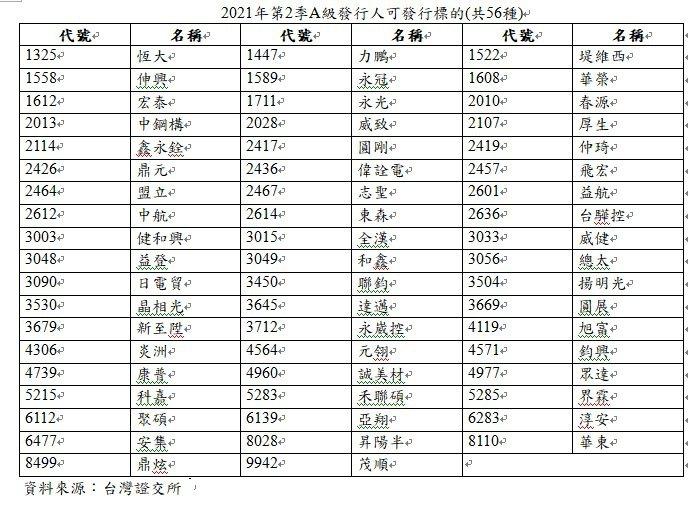 2021年第2季A級發行人可發行標的(共56種)。資料來源/台灣證交所