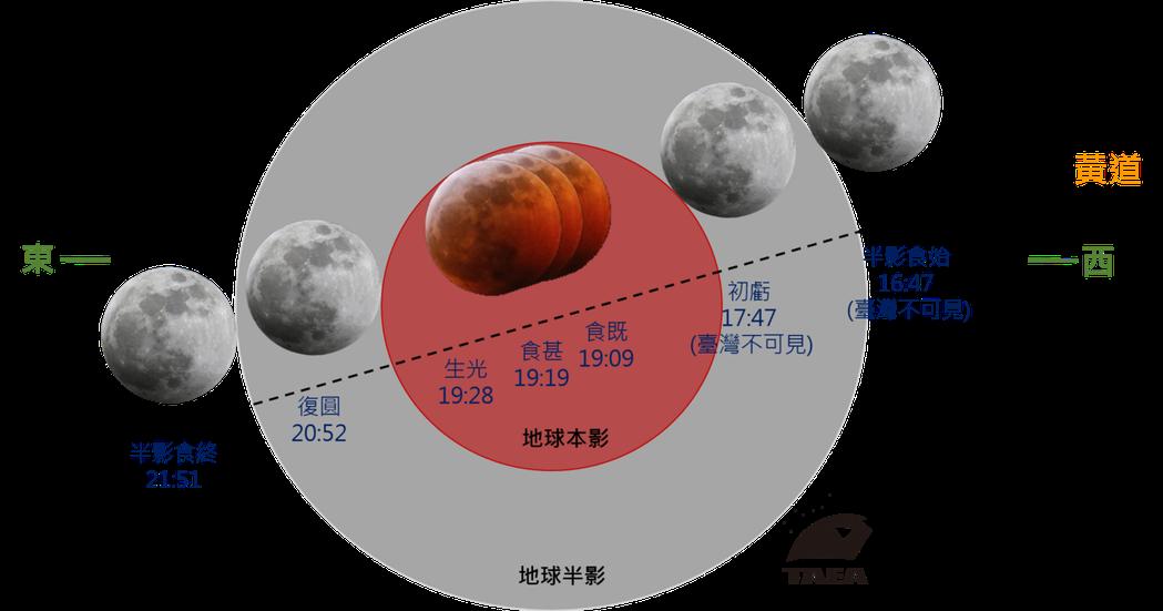 南瀛天文館26日月全食及超級月亮觀測活動 ,改線上直播。記者周宗禎/翻攝