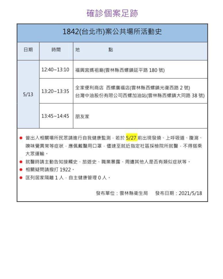 雲林縣疫情應變中心今天公布台北市確診案1842曾於5月13日涉足西螺鎮停留2小時,該案所接觸的1名友人列為居家隔離對象,縣府提醒曾出入相關場所民眾進行自我健康監測,有症狀立即就醫。圖/雲林縣政府提供
