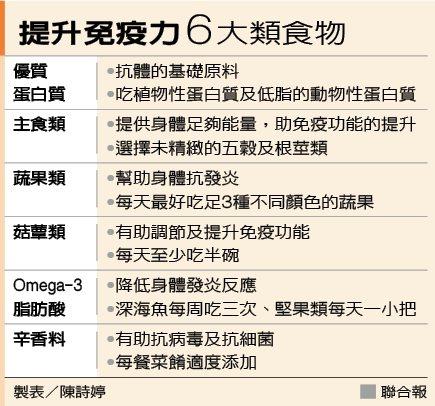 提升免疫力6大類食物 製表/陳詩婷